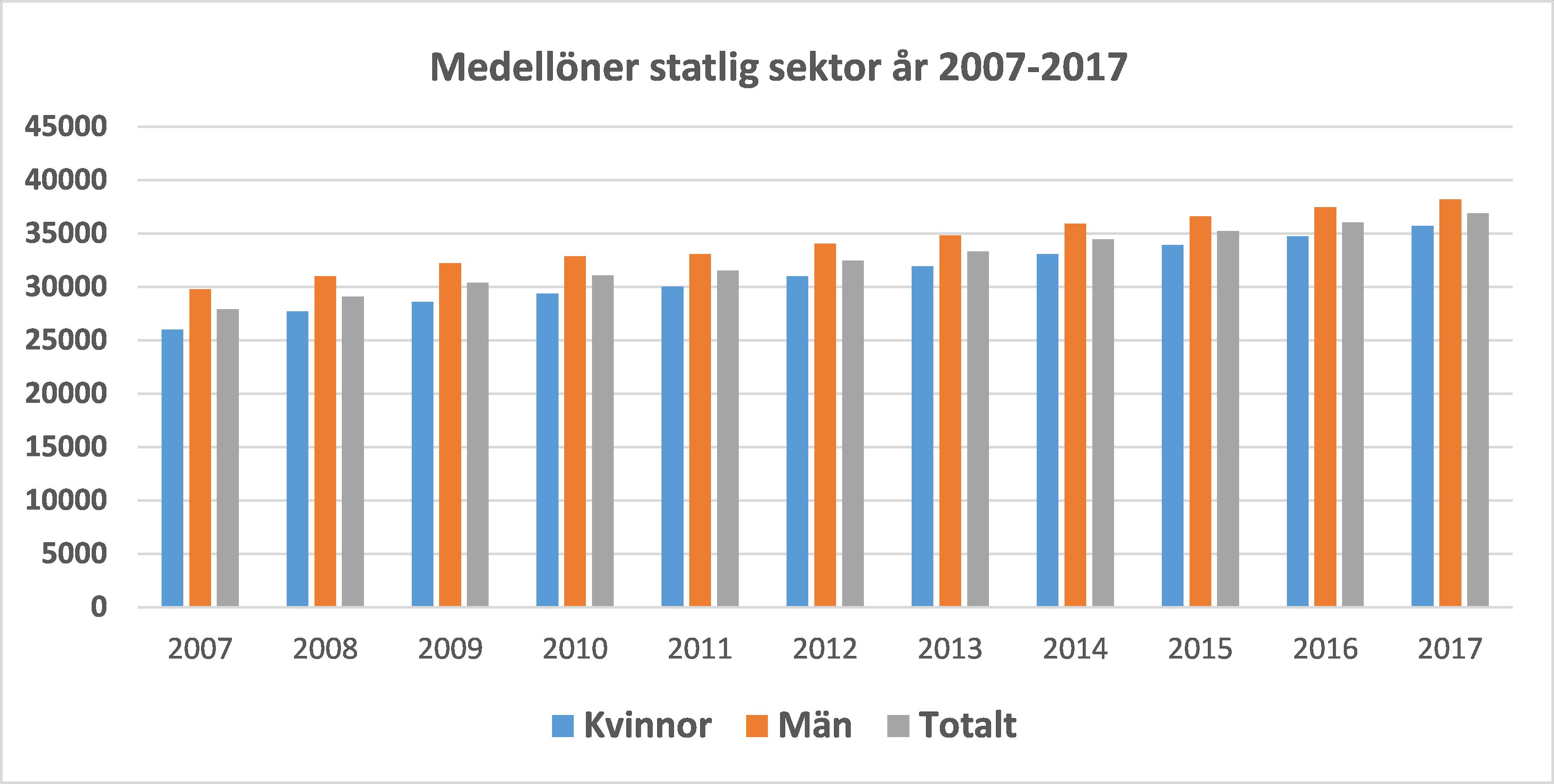 löneökning procent 2017